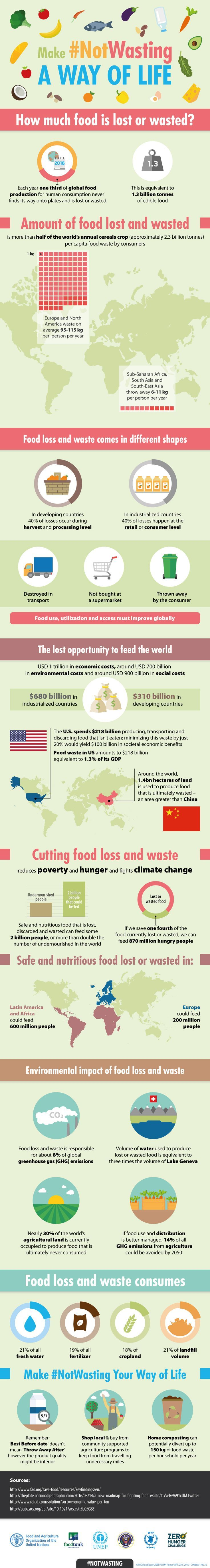 Each year one third of global food production for human consumption never finds its way onto plates and is lost or wasted. Cutting food loss and waste reduces poverty and hunger and fights climate change. Make #NotWasting Your Way of Life.: