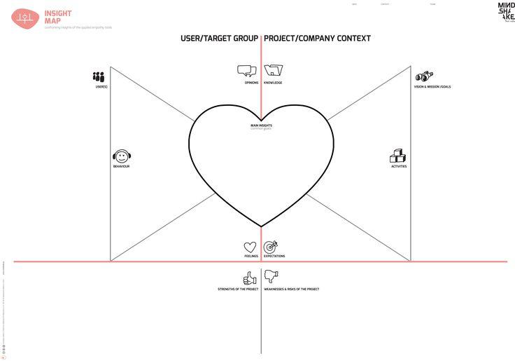 INSIGHT MAP_ EVOLUTION 6² Mindshake's Innovation & Design Thinking Model TEMPLATES (2017) TEMPLATES PDF: http://www.mindshake.pt/public/download/E2%3E%3C_6_%20insightmap.pdf