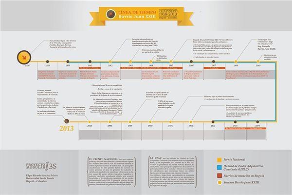 Timeline Juan XXIII, neighborhood Bogotá - Colombia. Ed/