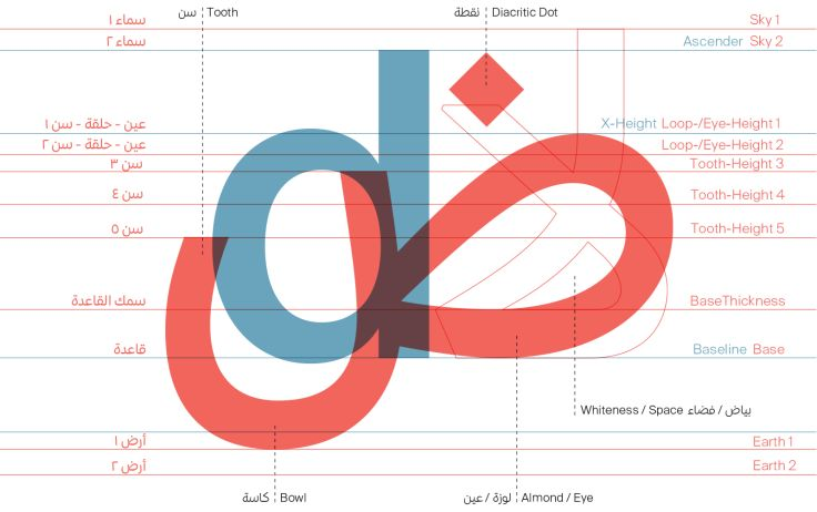 Arabic Type Anatomy & Typographic Terms | 29Letters Blog مدونة ٢٩حرف