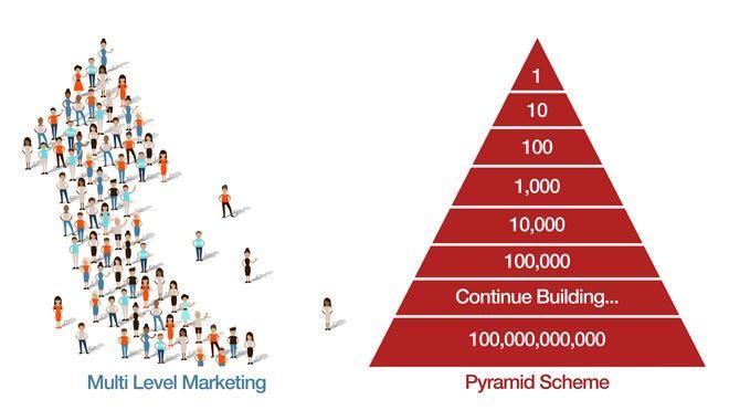 So kann man ein MLM (Direktvertrieb) von einem Pyramidenspiel unterscheiden  1)  - Bei einem Pyramidenspiel steht das Anwerben von Personen im Vordergrund - Beim Direktvertrieb der Produktverkauf  2) - Bei einem Pyramidenspiel kann man nicht als Kunde einkaufen, da hier kein Produkt im Vordergrund steht – hier wird der Gewinn über Anwerben erreicht - Im Direktvertrieb jedoch werden hochwertige Produkte verkauft, ein Anwerben ist hier nicht Bedingung  3) - Bei einem Pyramidenspiel muss man…