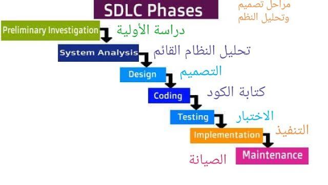 نظرة على دورة حياة تطوير النظام او البرمجيات Sdlc Overview Design Coding Chart