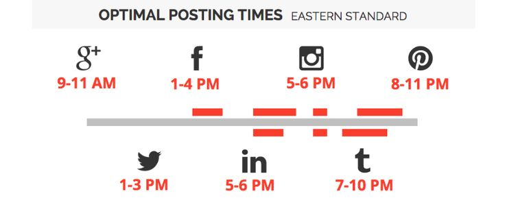 Best times to post content to each major social channel