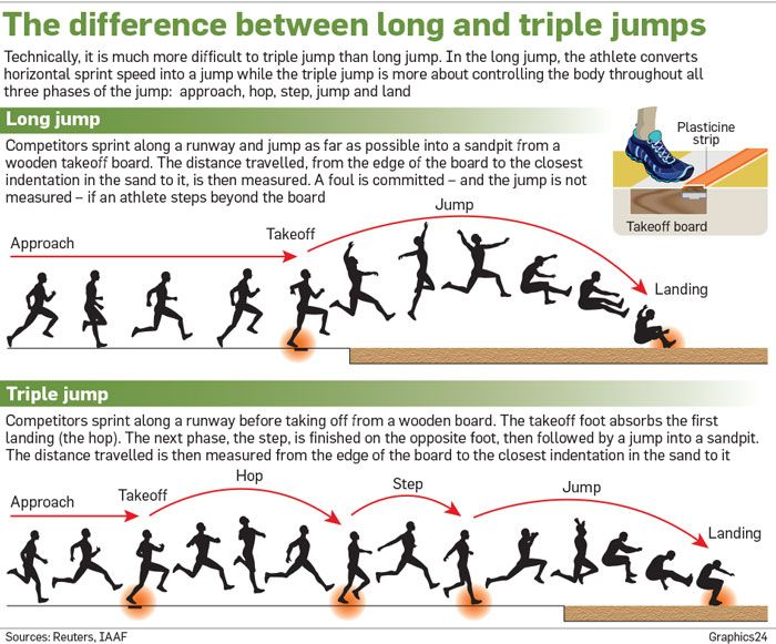 25 Best Ideas About Triple Jump On Pinterest Long Jump