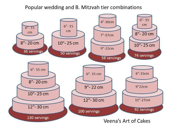 Cake sizes with servings