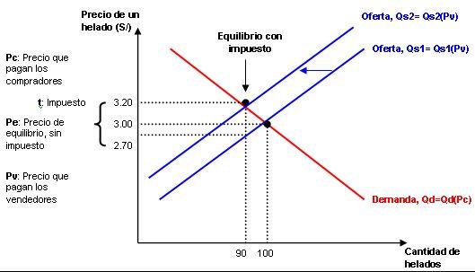 Competencia perfecta. Gráfico representativo.