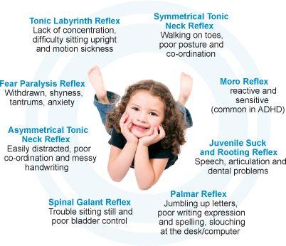 welk gedrag vertoont een kind met niet geïntegreerde reflexen?