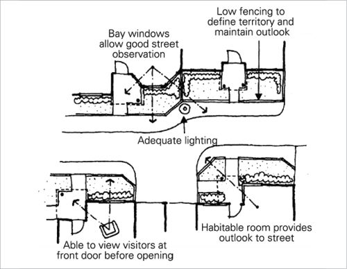 Diagram shows a top view of a suburban street with sightlines from inside the front rooms of the houses out front windows to the street and front yards.