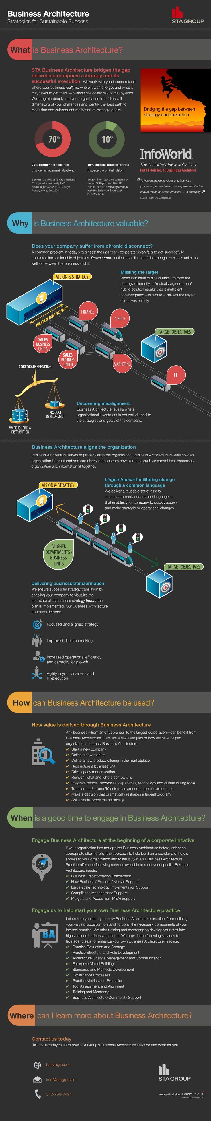 Business Architecture  #Infographic #Business