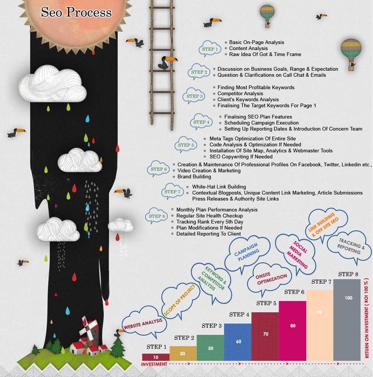 SEO ProcessHats Seo, Seo Techniques, Seo Process, Infografia Seo, Seo Method, Latest Seo, Infosi Seo, Profession Seo, Seo Practice