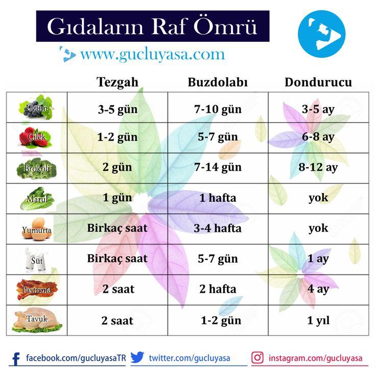 Gıdaların raf ömrü saklandığı yere göre değişiklik gösterir  #diet #diyet #fitlife #fityaşam #beslenme #sağlık #sağlıklıyaşam #sağlıklıbeslenme #nutrition #sebze #meyve #zayıflama #kiloverme #kilo #kadın #supplement #protein #aminoasit #türkiye #güçlüyaşa gucluyasa.com