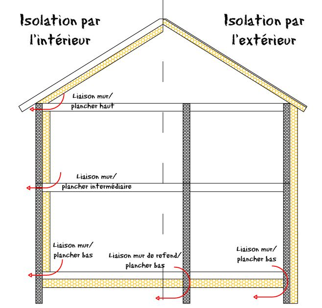 Isoler Une Maison Par L Intrieur Isolation De Mur