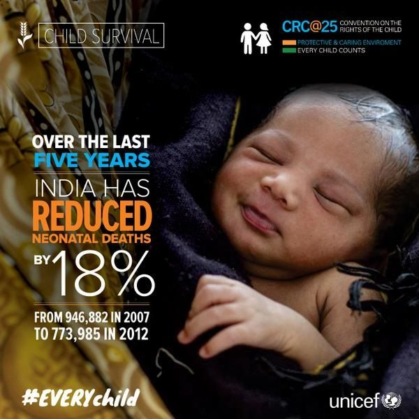 Over last 5 years #India has reduced neonatal deaths by 18%, from 946,882 in 2007 to 773,985 in 2012.