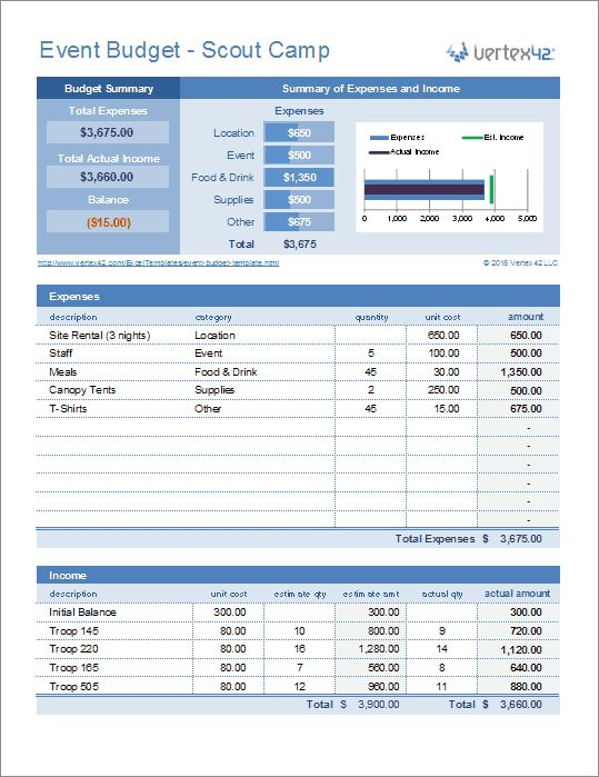 This event budget spreadsheet is useful for parties camps for Templates by vertex42 com