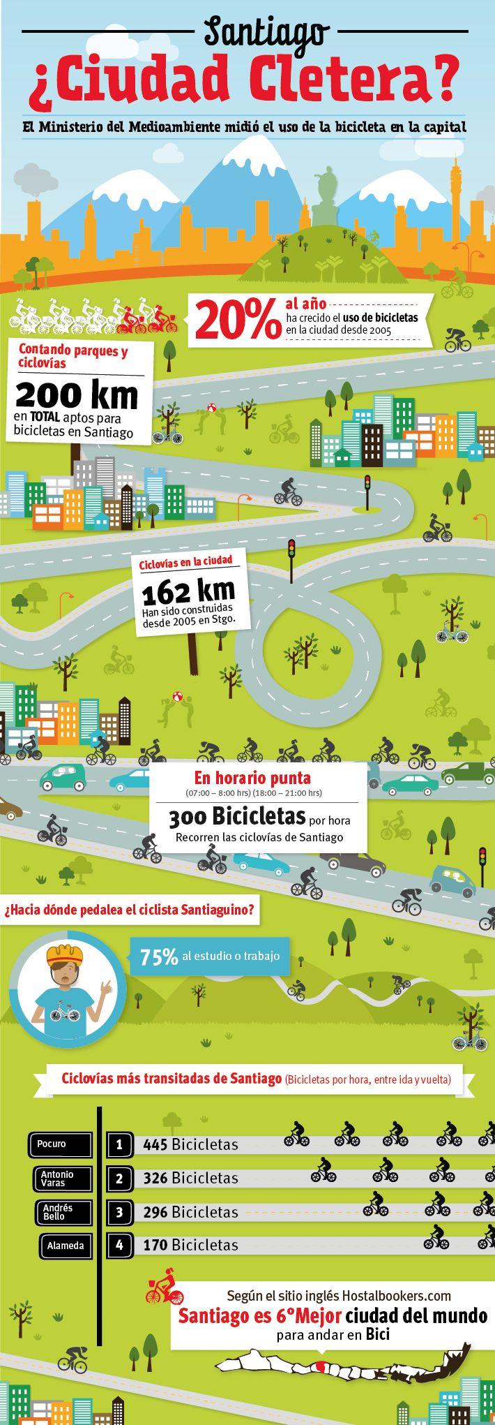 Uso de Bicicleta en Santiago