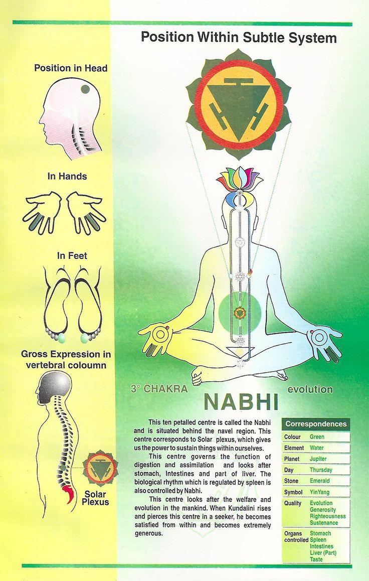 Manipura Chakra | Navel Chakra (Solar Plexus). Also knowns as the Nabhi Chakra