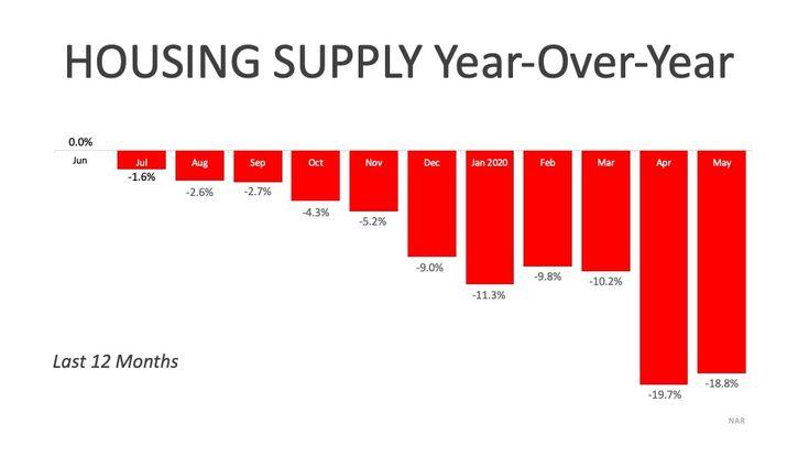 A Historic Rebound For The Housing Market Housing Market Real Estate Information Rebounding
