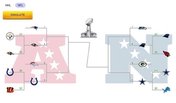 Simulador de juegos de Playoffs de NFL. El Simulador de Playoff utiliza una fórmula de predicción avanzada que tiene en cuenta más de 80 parámetros, optimizado en los datos históricos para realizar 10.000 simulaciones del juego y predecir los resultados de playoffs anticipados y los ganadores de la serie.  Cuanto más cerca estamos de playoffs más preciso se pone!  Disfrute ingresando a  http://zcodesystem.com/playoff_simulator/ #NFLPlayoffs #SuperBowl #SuperBowl2015 #NFL