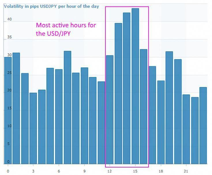Best Time To Day Trade The Usd Jpy Forex Pair Ideal Time To Day