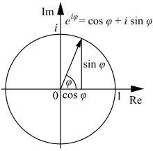 Euler's formula.svg