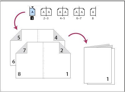 Adobe InDesign * Drucken von Broschüren