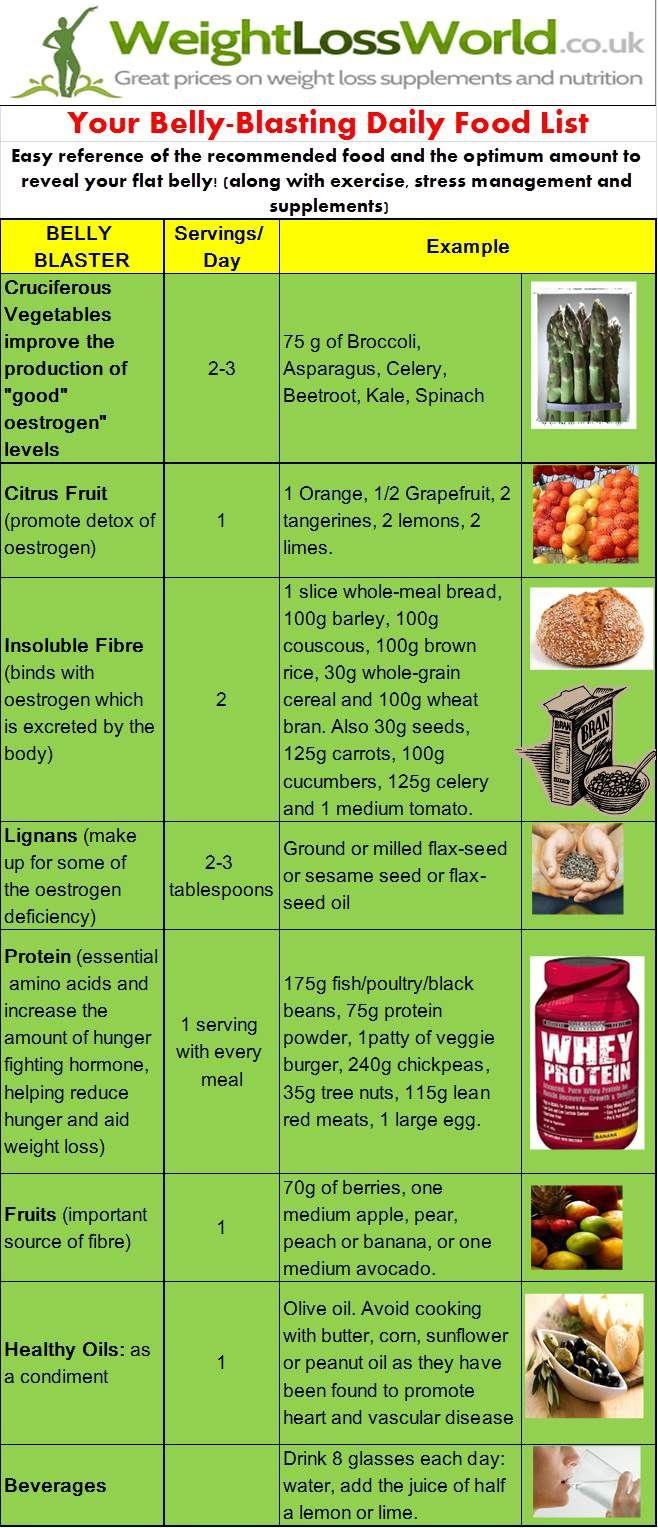 Belly Fat Foods - Belly Fat Burning Foods - Foods som Burn Belly Fat