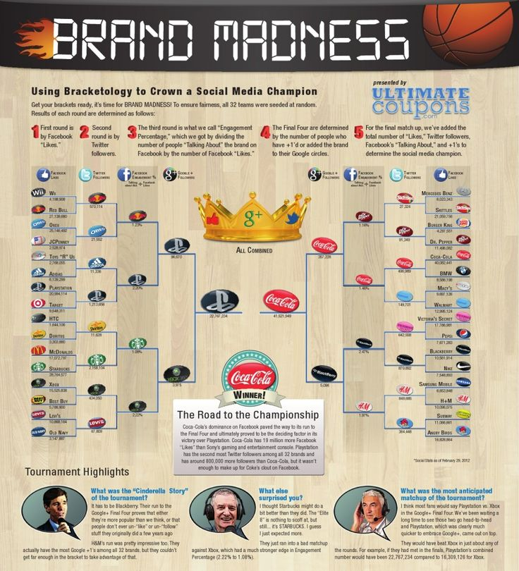 Using Bracketology to Crown a Social Media Champion: Internet Marketing, Social Media Marketing, Facebook Like, Fun Facts, Make Money Online, Digital Media, Branding Mad, Infographic, Socialmedia