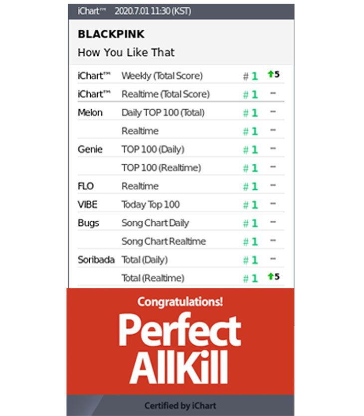 Blackpink Is The 1st Group To Get Perfect All Kill In 2020 With Hylt Blackpink Chart Bug Songs