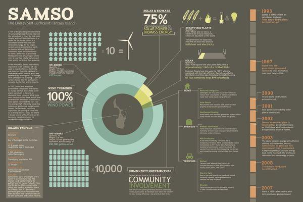 Samso Infographic by Jacquie Vujcec, via Behance