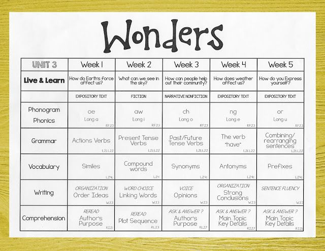I had a few friends ask how I organize and plan for my Wonders weeks/months...   This is my outline.  I made it a couple years ago...   I d...