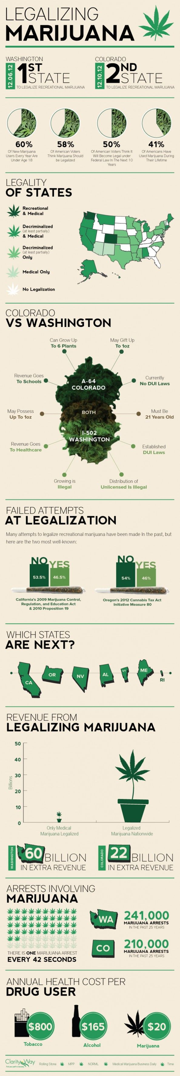 These are Facts about the 2 states that legalized Marijuana usage for recreational only.