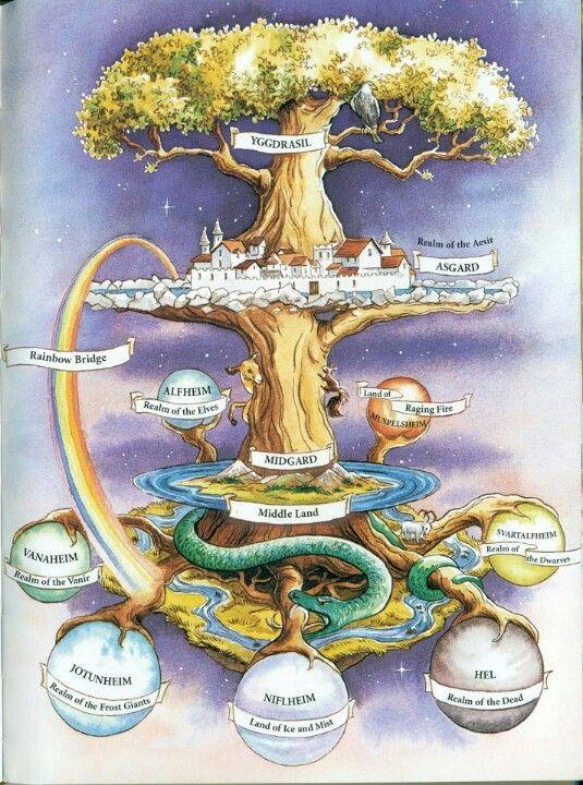 Lapbook for Joy Hakims book series A History of US Book 1 The First Americans Ch. 13  The Yggdrasil, a tree central in Norse cosmology which branches hold the nine worlds:  Ásgarðr, reign of the Gods (Aesir);  Álfheimr, Elves' world; Miðgarðr, world of Men; Jötunheimr, realm of Giants;  Vanaheimr realm of Vanir;  Niflheimr, Ice's world; Múspellsheimr, Fire's world; Svartálfaheimr, reing of the Dwarves.