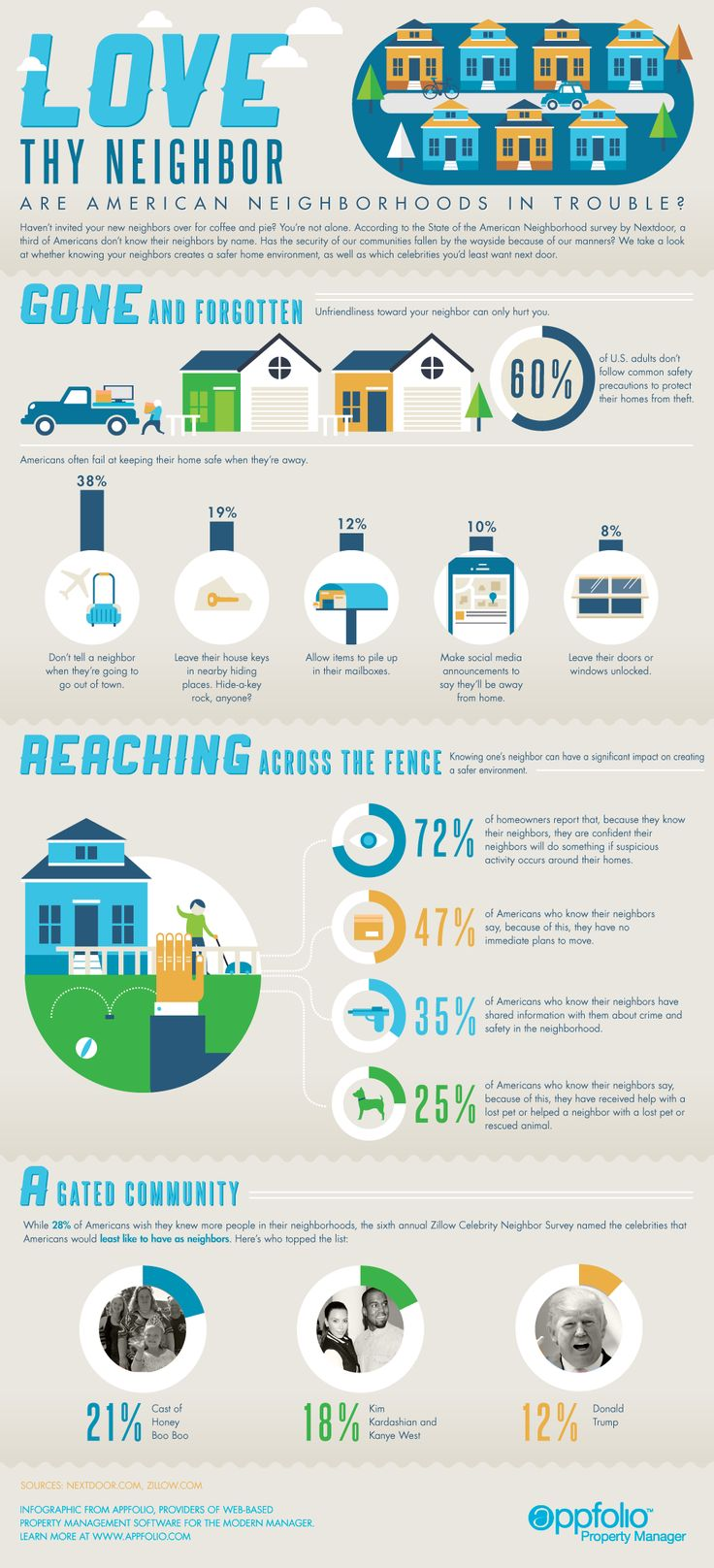 How well do you know your neighbors? This #infographic explores the subject