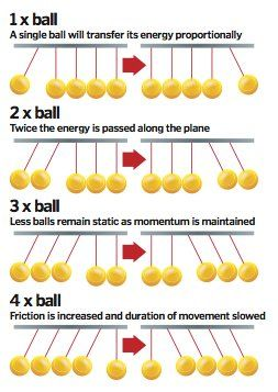 How does Newton's cradle work?