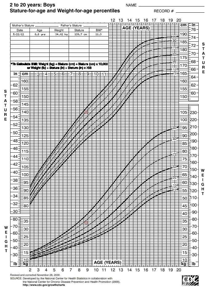 new birth weight and gestational age charts for the british