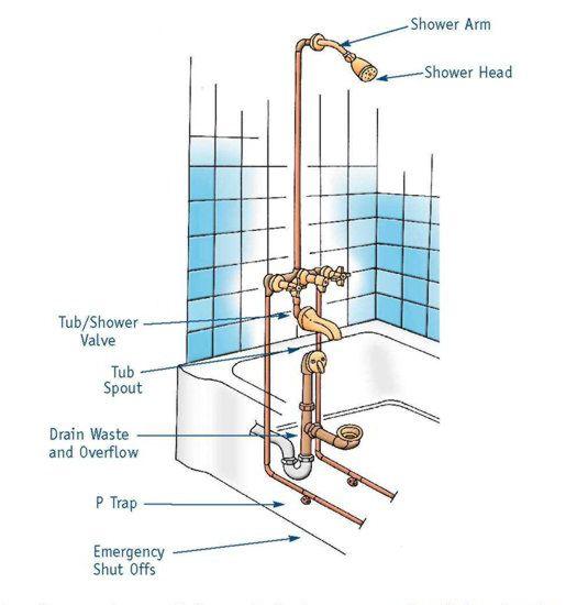 Bathtub with Shower Plumbing Diagram in 2020 Plumbing