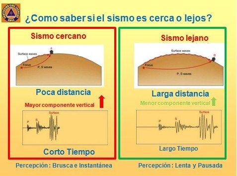 Gestión de Terremotos.: ¿ El epicentro es cercano?.
