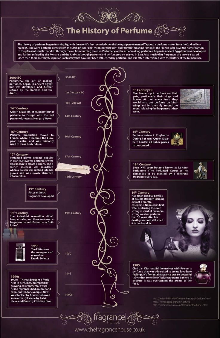 The history of fragrances