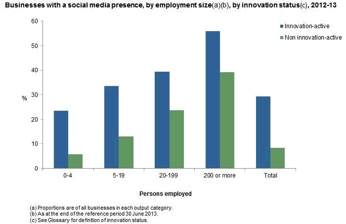 Business Use of Social Media by business size and innovation level 2013