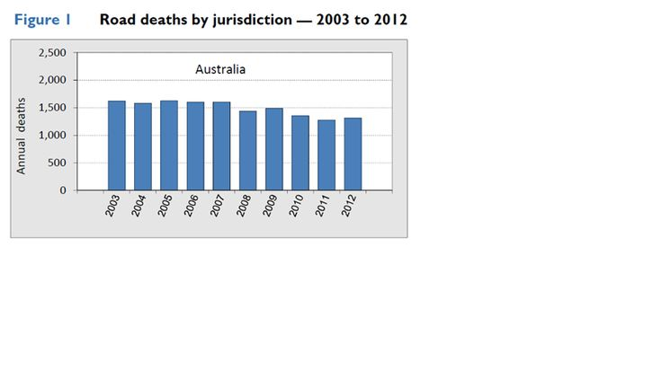 This chart clearly displays how death toll rates are decreasing as the years go by.