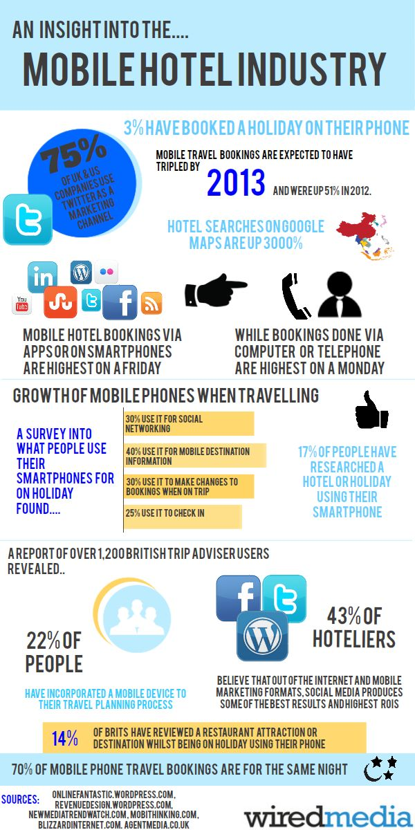 "[infographic] ""An Insight into the Mobile Hotel Industry"" Jul-2012 by @wiredmedia - Statistics about Mobile Travel: search, use and Bookings #mobilebookings #hotel #infographic"