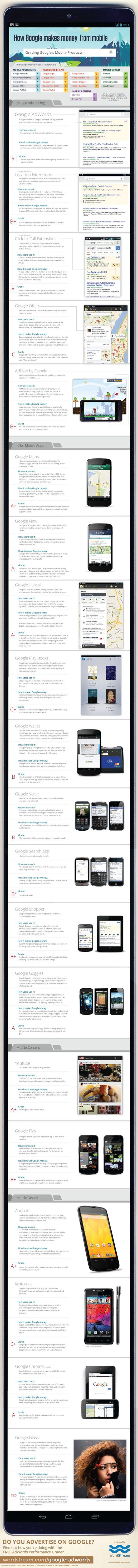 Infographic: How Google Monetizes off of Mobile