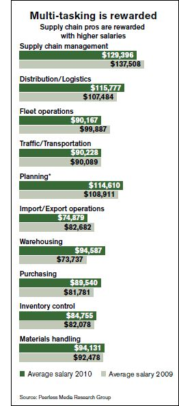 Logistics Management 27th Annual Salary Survey: Ready to Move Up - Article from Logistics Management