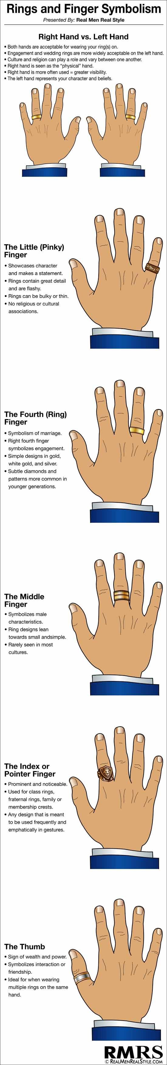 Ring Finger & Symbolism Infographic | Man's Guide To Rings & Hand Jewelry (via /nerdfitness/)