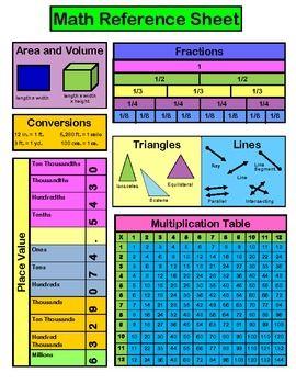 Math Reference Sheet - Intermediate $