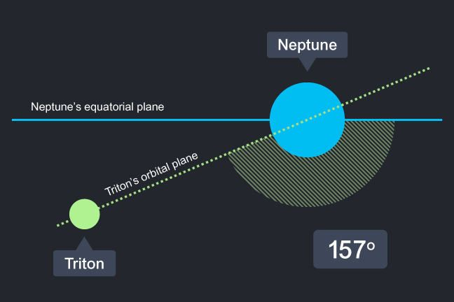 The orbital plane of Neptune's largest moon Triton. Moons with retrograde orbits tend to have much more inclined orbital planes relative to their planet's equatorial plane than those with prograde orbits. In the case of Triton, this inclination is currently around 157°. Such moons are thought to have been captured and then held in their unusual orbits by their planets, rather than forming in situ.