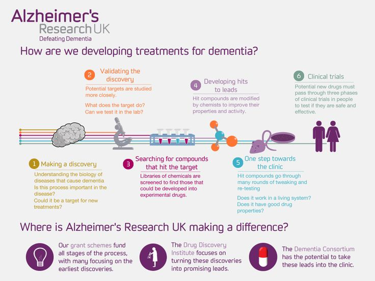 how are alzheimer s research uk developing treatments for dementia  how are alzheimer s research uk developing treatments for dementia our infographic explains about alzheimer s research uk dementia