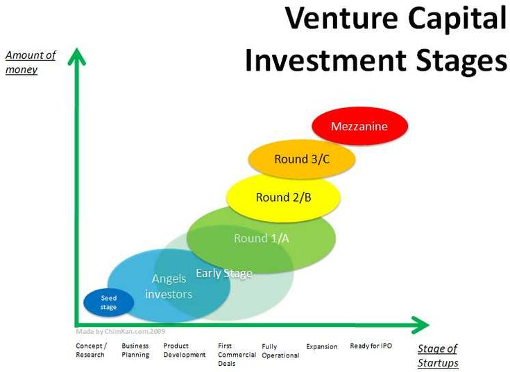 Venture capital is a type of equity financing that addresses the funding needs of entrepreneurial companies that for reasons of size, assets, and stage of development cannot seek capital from more traditional sources, such as public markets and banks. Venture capital investments are generally made as cash in exchange for shares and an active role in the invested company.