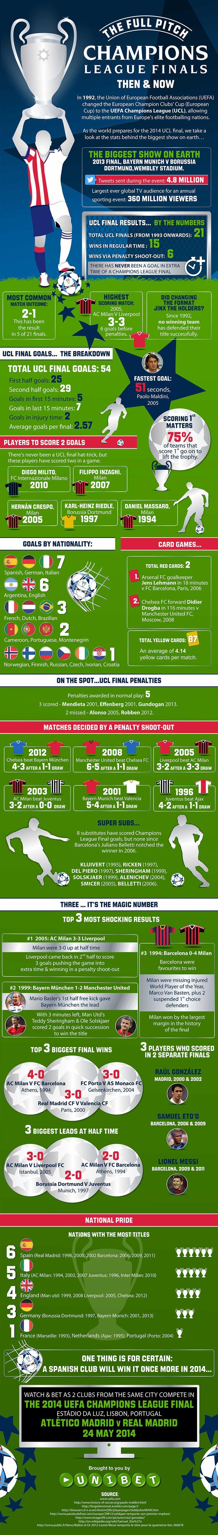 best 25 soccer stats ideas on pinterest soccer sayings