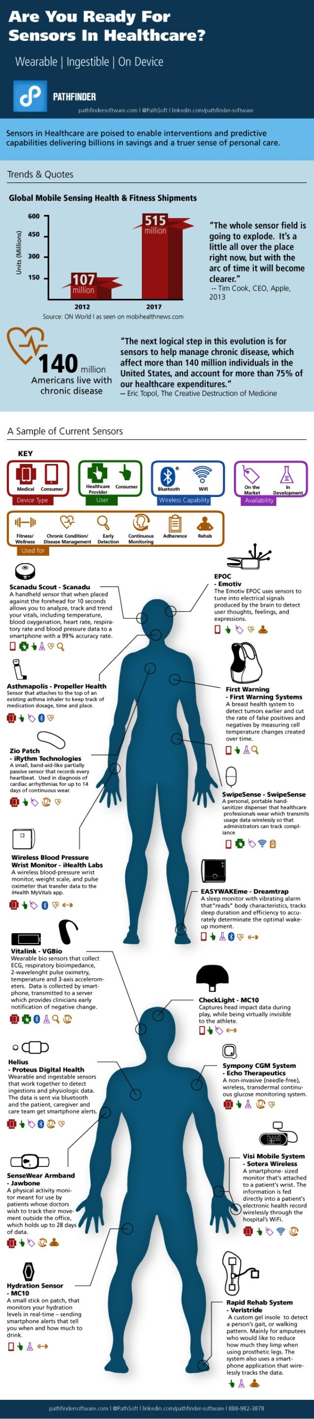 Are You Ready for Sensors in Healthcare ? [Infographic] Wearables - ingestibles - on device 03/2015